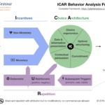 ICAR Framework